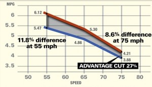 Truck speed vs MPG chart